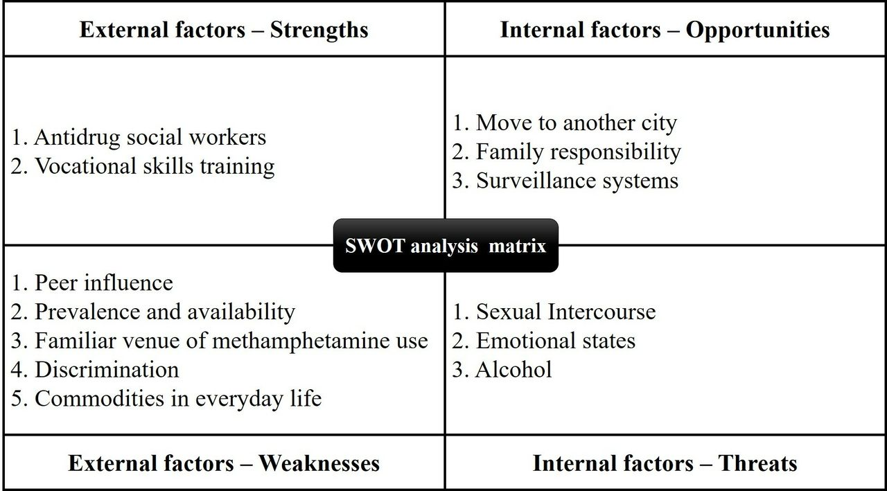 Strengths Weaknesses Opportunities And Threats Swot Analysis Of Reinitiation Into Methamphetamine Abusers Qualitative Findings From An Exploration Of Methamphetamine Abusers In Shanghai China General Psychiatry